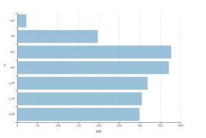 横棒グラフサンプル(dimple.js)