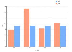 複数縦棒グラフサンプル(dimple.js)