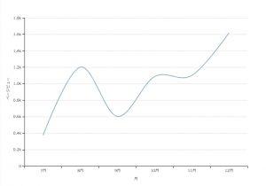 折れ線グラフサンプル(dimple.js)