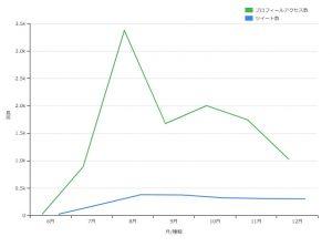 複数折れ線グラフサンプル(dimple.js)